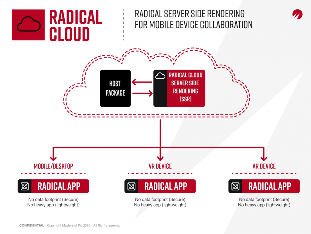 How radical handles server-side rendering to deliver immersive collaboration on mobile devices