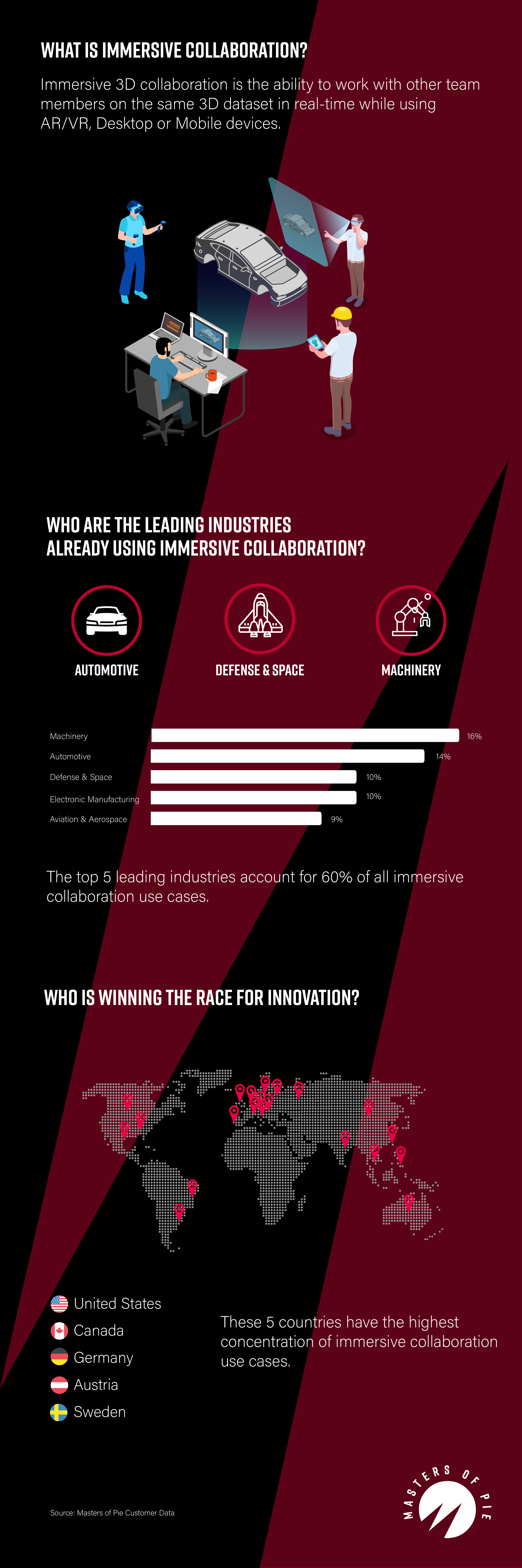 what is immersive collaboration infographic