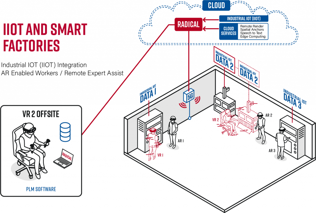 Smart Factory Industry 4.0